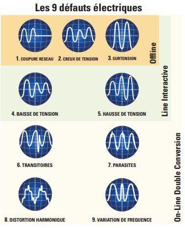 Les 9 défaults élétriques